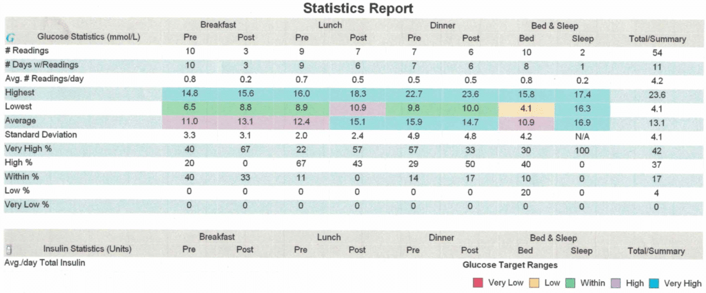 A print out of my diabetic glucose readings