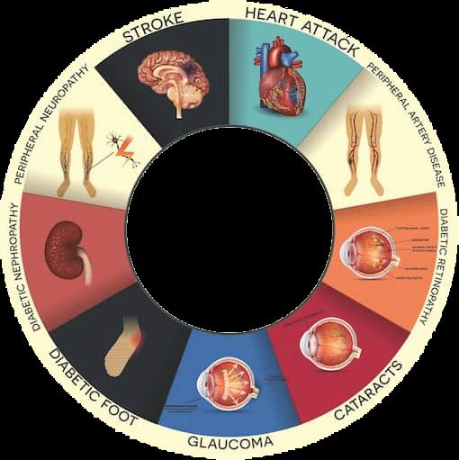 One chronic disease isn't enough?