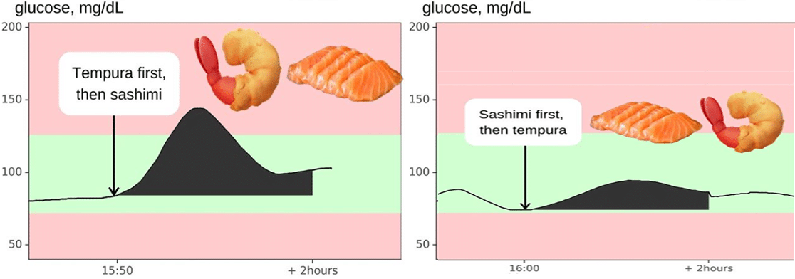 Jessie Inchauspe, the BioHACKING wizzard behind IG's GlucoseGODDESS. If you are eating a meal that has carbs, eating the carbs last will be better for your glucose levels.
