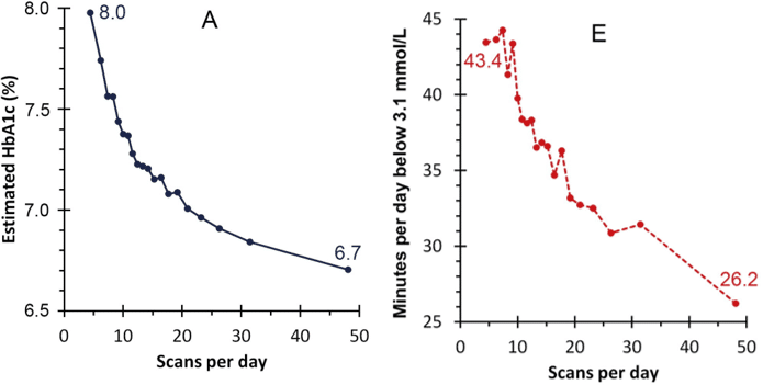 Graph: Real-world CGM data comprising 50,831 readers and 279,446 sensors worldwide, shows that frequent glucose checks with higher rates of CGM scanning is linked to improved glycaemic markers, including increased time in range and reduced time in hyper and hypoglycaemia.